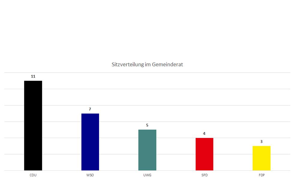 Anzahl Sitze im Gemeinderat